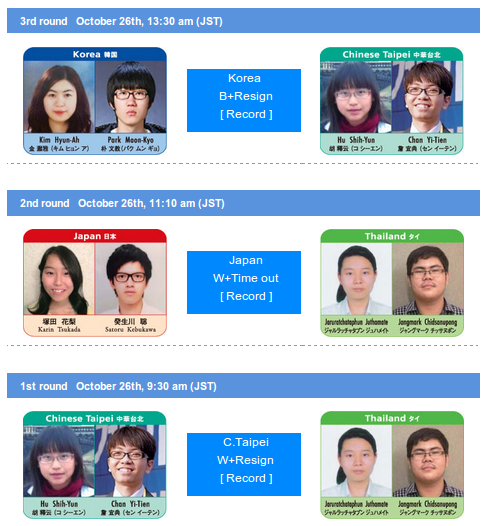 1st-3rd-Round-World-PairGo-Student-Worldchampionship-2014-2