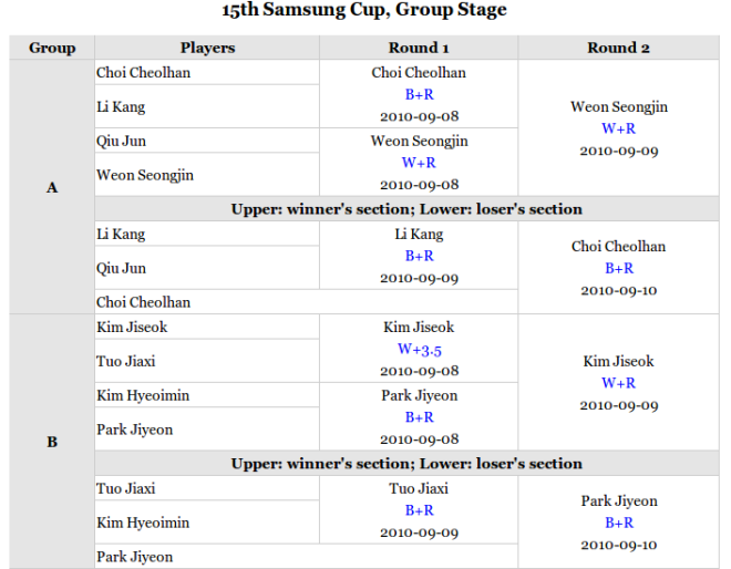 Tournament-Score-chart-15th-Samsung-Cup-2010-1