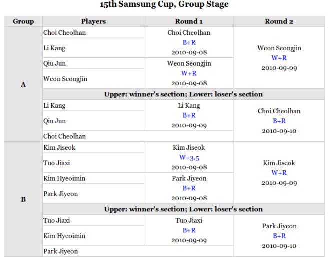 Tournament-Score-chart-15th-Samsung-Cup-2010-1