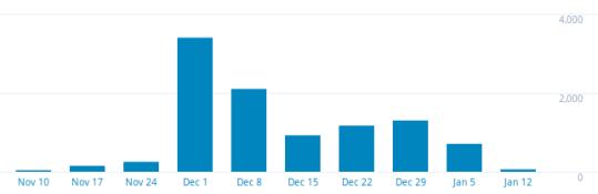 mysanrensei-go-blog-statistics-11012015-1-e1421052632215